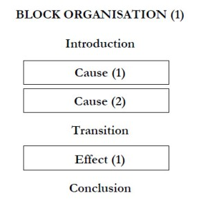 cause effect essay organization Organization is a necessary step in the process of essay writing  cause and  effect—when an essay asks you to analyze the causes or effects of a subject, you.