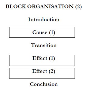 cause effect essays structure dr em sergio scatolini cause effect 00 cause effect 01 cause effect 02