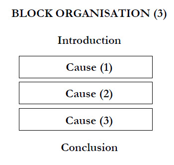 block essay outline Comparison and contrast essays what is a comparison and contrast essay please note: this method, like the block method, only offers an outline for the.